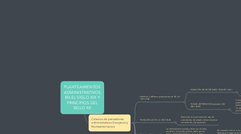 Mind Map: PLANTEAMIENTOS ADMINISTRATIVOS EN EL SIGLO XIX Y PRINCIPIOS DEL SIGLO XX