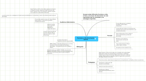 Mind Map: Funciones y roles de la funcióntutorial