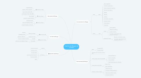 Mind Map: Gestión de Riesgos de Calidad