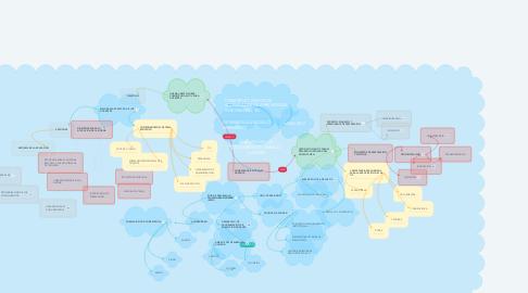 Mind Map: ANÁLISIS DE LOS DOCUMENTOS UNESCO y el MEN
