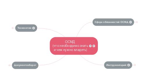 Mind Map: ОСМД  (что необходимо знать и чем нужно владеть)