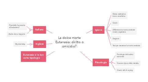 Mind Map: La dolce morte Eutanasia: diritto o omicidio?