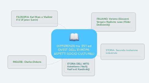 Mind Map: DIFFERENZE tra  EST ed OVEST DELL'EUROPA- ASPETTI SOCIO CULTURALI
