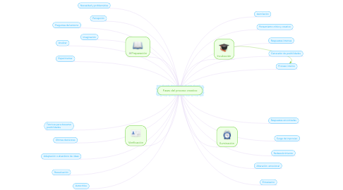 Mind Map: Fases del proceso creativo
