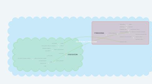 Mind Map: EDUCACION Y PEDAGOGIA