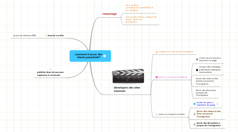 Mind Map: comment trouver des clients potentiels?