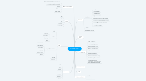 Mind Map: การจัดซื้อจัดจ้าง