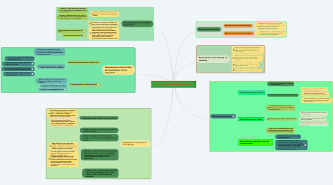 Mind Map: Стилі у програмі  Adobe InDesign Cs5