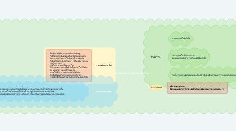 Mind Map: เทคโนโลยีขยะRecycleในโรงเรียนสุรนารีวิทยา