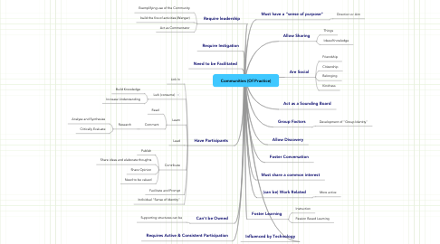 Mind Map: Communities (Of Practice)