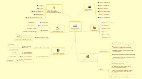 Mind Map: Digital Storytelling in Education