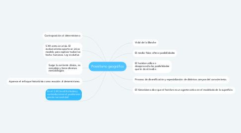 Mind Map: Posivilismo geográfico