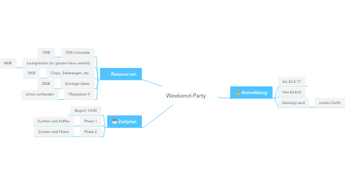 Mind Map: Weekend-Party