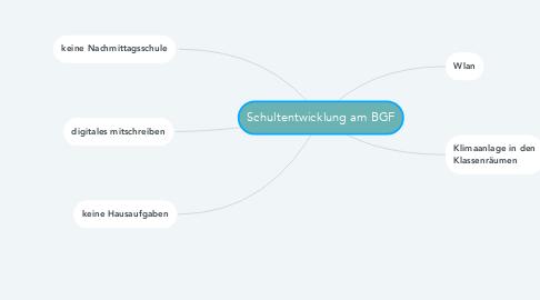Mind Map: Schultentwicklung am BGF