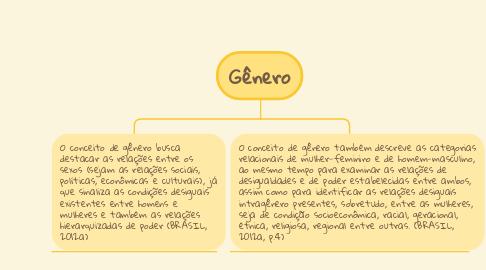 Mind Map: Gênero