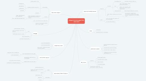 Mind Map: сердечно-сосудистая система