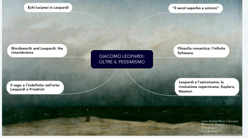 Mind Map: GIACOMO LEOPARDI: OLTRE IL PESSIMISMO