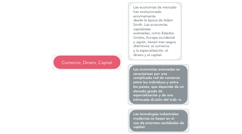 Mind Map: Comercio, Dinero, Capital