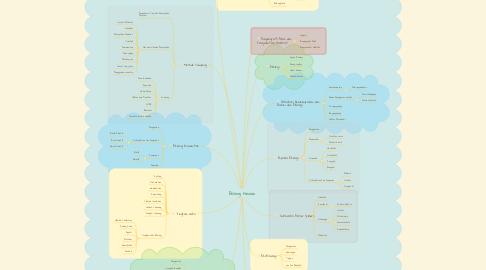 Mind Map: Ekologi Hewan