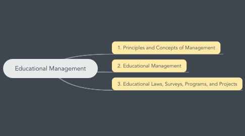 Mind Map: Educational Management