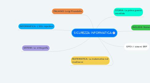 Mind Map: SICUREZZA INFORMATICA