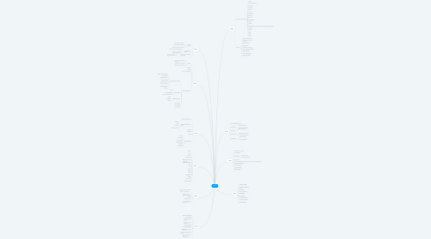 Mind Map: OAC