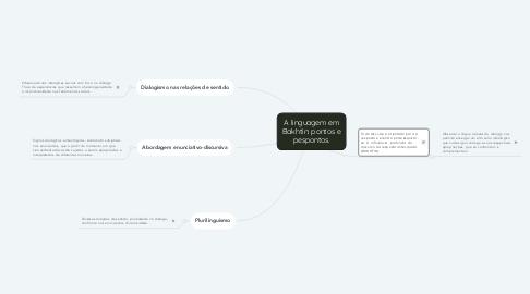 Mind Map: A linguagem em Bakhtin: pontos e pespontos.
