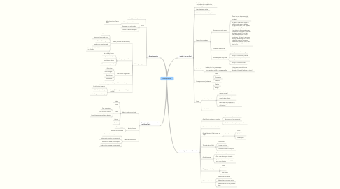 Mind Map: Healing choices