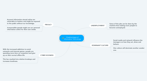 Mind Map: Disadvantages of Information Technology