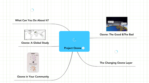 Mind Map: Project Ozone