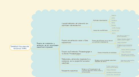 Mind Map: ENFOQUE PSICOSOCIAL SOCIOCULTURAL