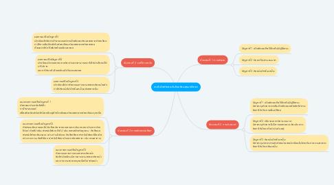 Mind Map: เทคโนโลยีสะอาดในโรงเรียนสุรนารีวิทยา