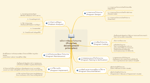 Mind Map: หลักการพัฒนาโปรแกรม   (Program development principles)