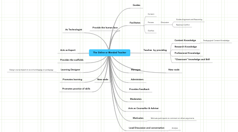 Mind Map: The Online or Blended Teacher