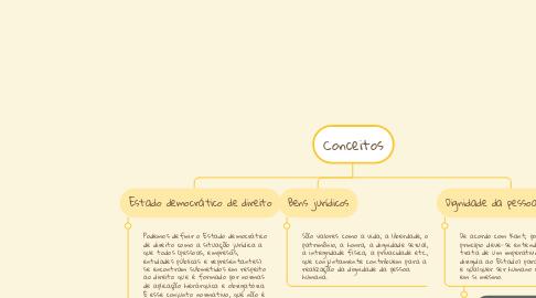 Mind Map: Conceitos