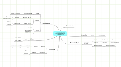 Mind Map: TECNOLOGIA DE LA INFORMACIÓN Y LA COMUNICACIÓN