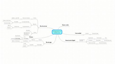 Mind Map: TECNOLOGIA DE LAINFORMACIÓN Y LACOMUNICACIÓN