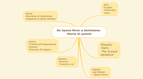 Mind Map: Da Spoon River a Ventotene:  Storie di uomini
