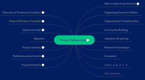 Mind Map: Project References