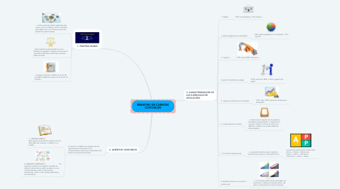 Mind Map: REGISTRO DE CUENTAS CONTABLES