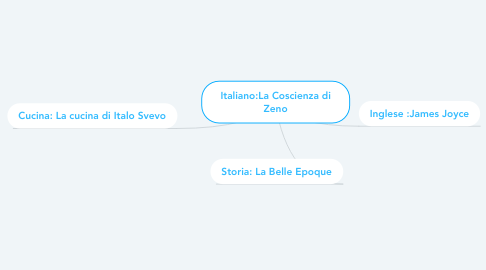 Mind Map: Italiano:La Coscienza di Zeno