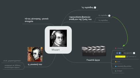 Mind Map: Mozart
