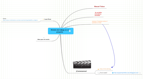 Mind Map: División de trabajo en el proyecto