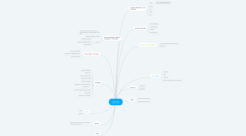 Mind Map: centenario jockey club