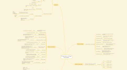 Mind Map: Estructuras y Áreas Funcionales