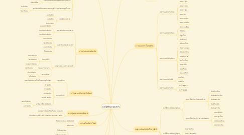 Mind Map: ยาปฏิชีวนะกลุ่มต่างๆ