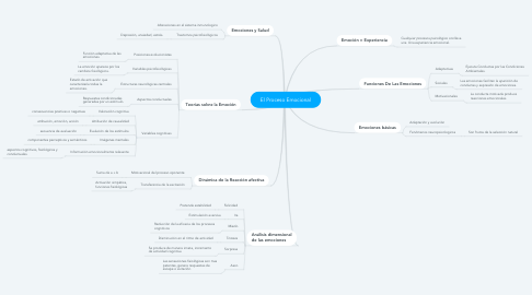 Mind Map: El Proceso Emocional