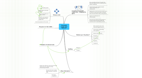Mind Map: Sustainable supply chain Session#1