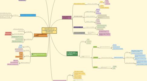 Mind Map: VARIABLES DE LA PLANIFICACIÓN DE LA ENSEÑANZA