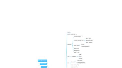 """Mind Map: """"Traumsalon"""""""